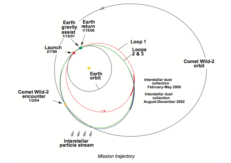 Stardust's mission trajectory. Image Credit: NASA/JPL