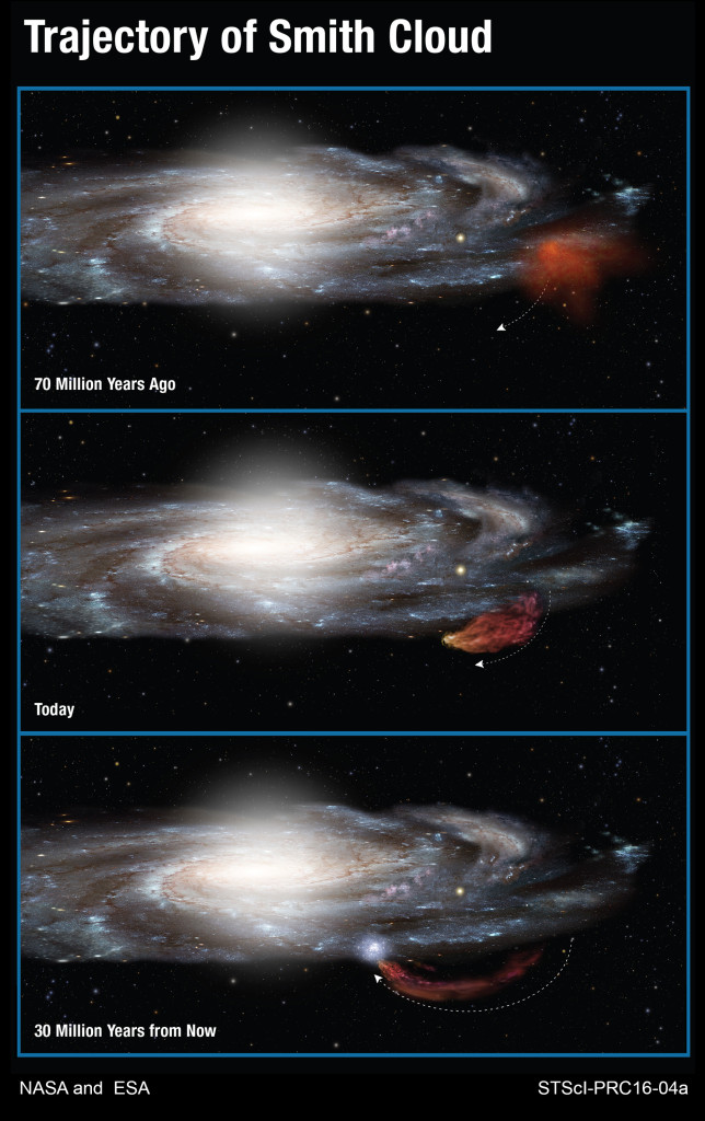 This diagram shows the 100-million-year-long trajectory of the Smith Cloud as it arcs out of the plane of our Milky Way galaxy and then returns like a boomerang. Image Credit:  NASA, ESA, and A. Feild (STScI)