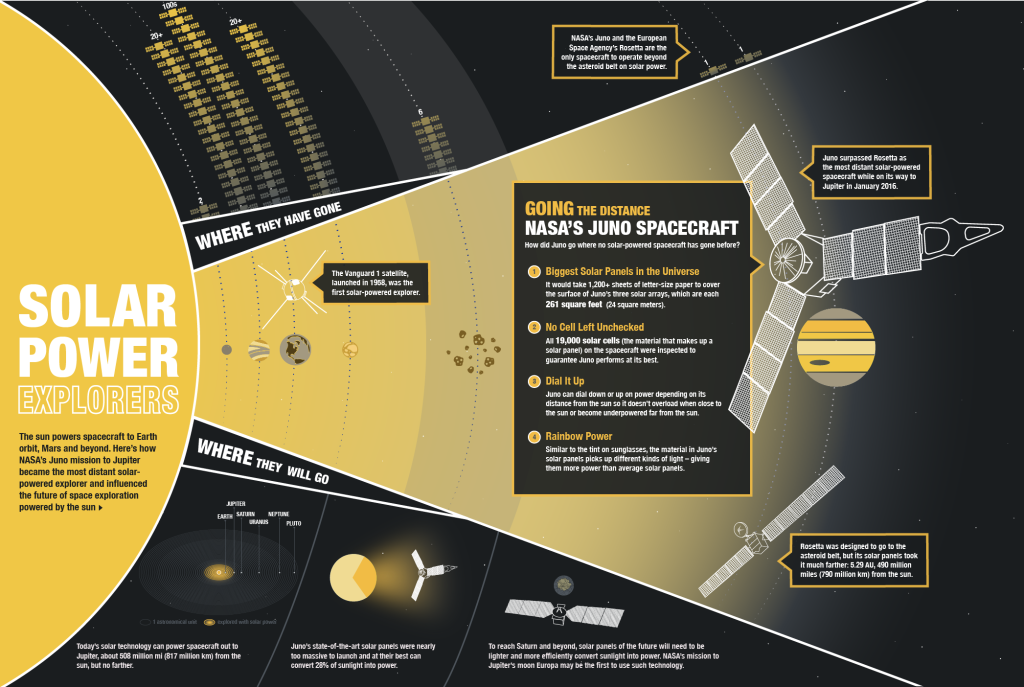 This graphic shows how NASA's Juno mission to Jupiter became the most distant solar-powered explorer and influenced the future of space exploration powered by the sun.