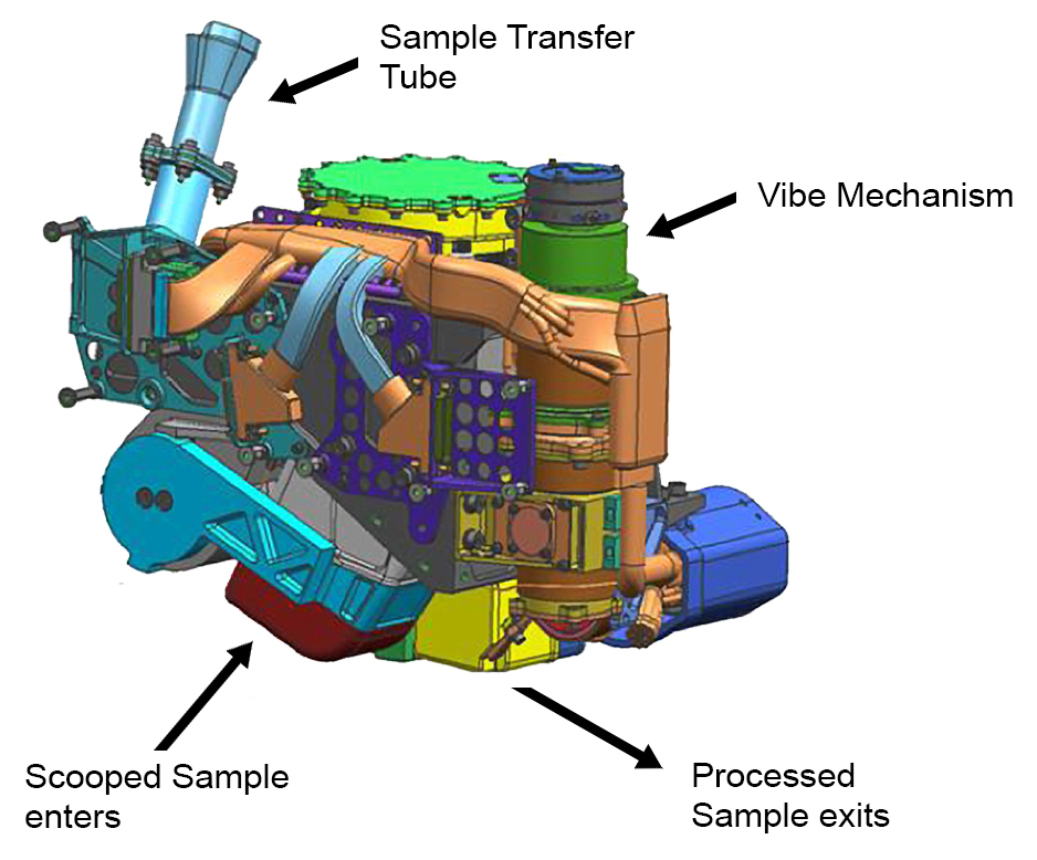 This false-color engineering drawing shows the Collection and Handling for In-Situ Martian Rock Analysis (CHIMRA) device, attached to the turret at the end of the robotic arm on NASA's Curiosity Mars rover. This device processes samples acquired from the built-in scoop (red) and the drill, which is not shown but is also part of the turret. CHIMRA also delivers samples to the analytical lab instruments inside the rover. Two paths to get material into CHIMRA are shown (the scoop delivers material to the location marked at the bottom, and the drill deposits material to the sample transfer tube shown at top). Also marked are the location of the vibration mechanism used to shake the turret and cause the sample to move inside CHIMRA, and the portion box (yellow) from which the material processed through a sieve is delivered to the analytical lab instruments. Image Credit: NASA/JPL-Caltech