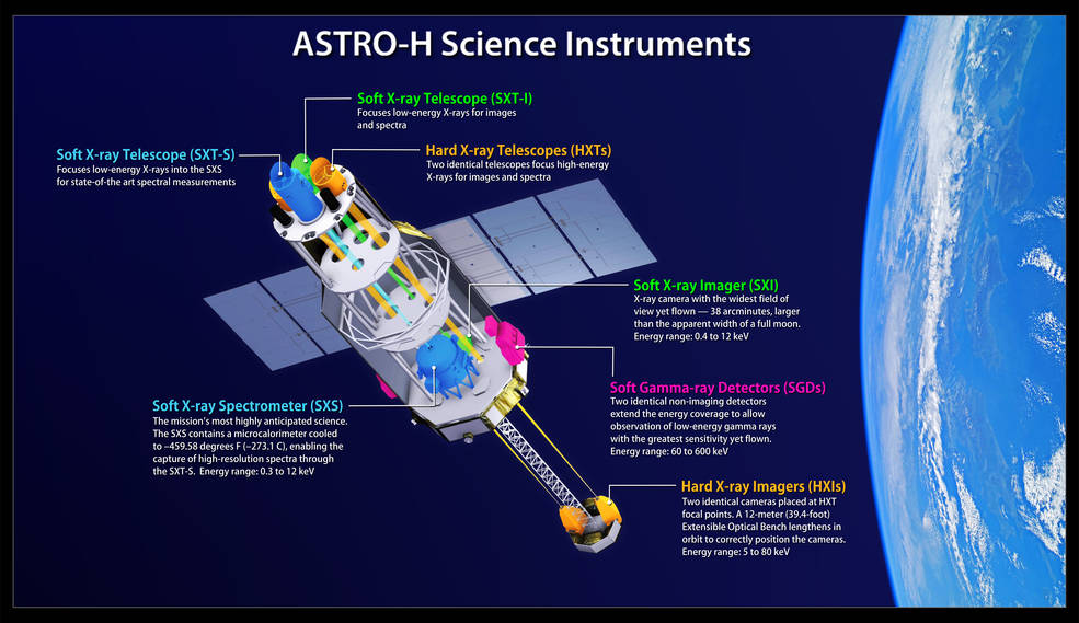 This illustration shows the locations and energy ranges of ASTRO-H science instruments and their associated telescopes. One keV equals 1,000 electron volts, which is hundreds of times the energy of visible light. Image Credit: JAXA/NASA's Goddard Space Flight Center