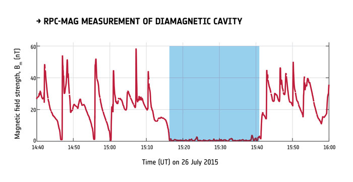 The decrease in magnetic field strength measured by Rosetta's RPC-MAG instrument at Comet 67P/Churyumov–Gerasimenko on 26 July 2015 at a distance of about 170 km from the comet. Image Credit: ESA/Rosetta/RPC/IGEP/IC