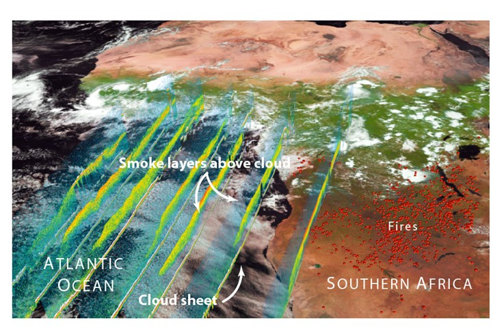 Clouds over the southern Atlantic Ocean are overlain by smoke (seen with the CALIPSO lidar satellite) from biomass burning fires over southern Africa, which move westward with the prevailing tropical winds. ORACLES will try to answer the question of how these smoke layers interact with the underlying clouds and affect the amount of sunlight they reflect back to space. Image Credit: NASA