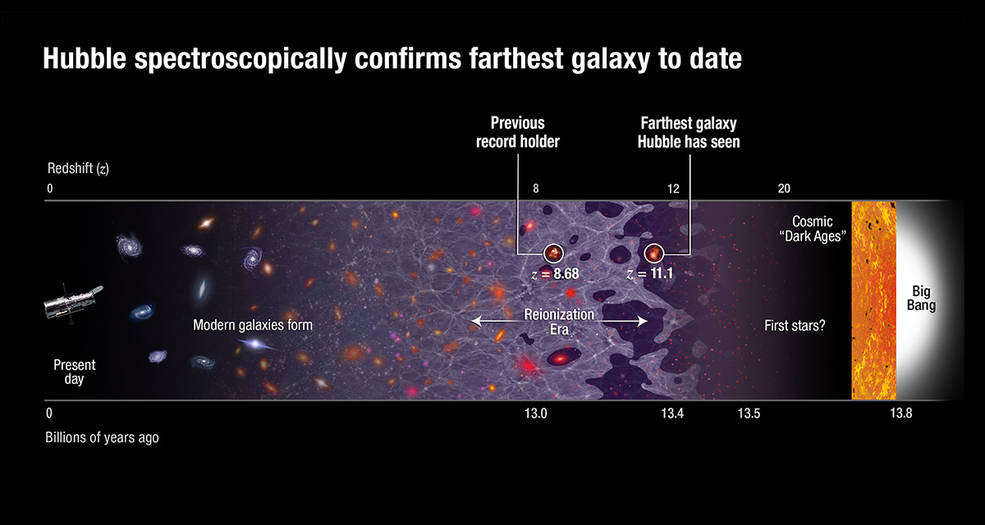 Hubble spectroscopically confirms farthest galaxy to date. Image Credit: NASA, ESA, B. Robertson (University of California, Santa Cruz), A. Feild (STScI)