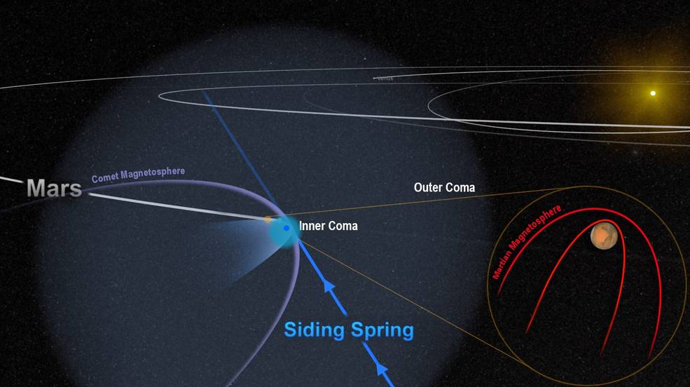 The close encounter between comet Siding Spring and Mars flooded the planet with an invisible tide of charged particles from the comet's coma. The dense inner coma reached the surface of the planet, or nearly so. The comet's powerful magnetic field temporarily merged with, and overwhelmed, the planet's weak field, as shown in this artist's depiction. Image Credit: NASA/Goddard