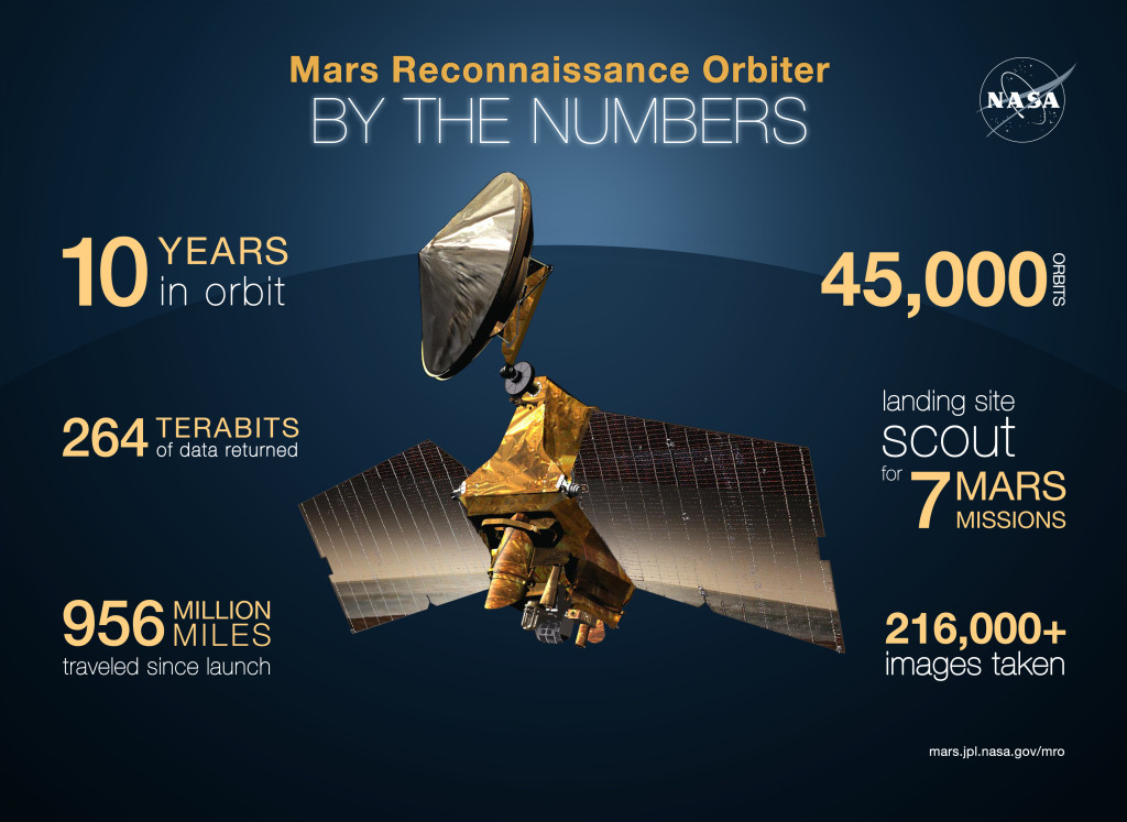 NASA's Mars Reconnaissance Orbiter arrived at Mars on March 10, 2006. This graphic quantifies some of its accomplishments. Image Credit: NASA