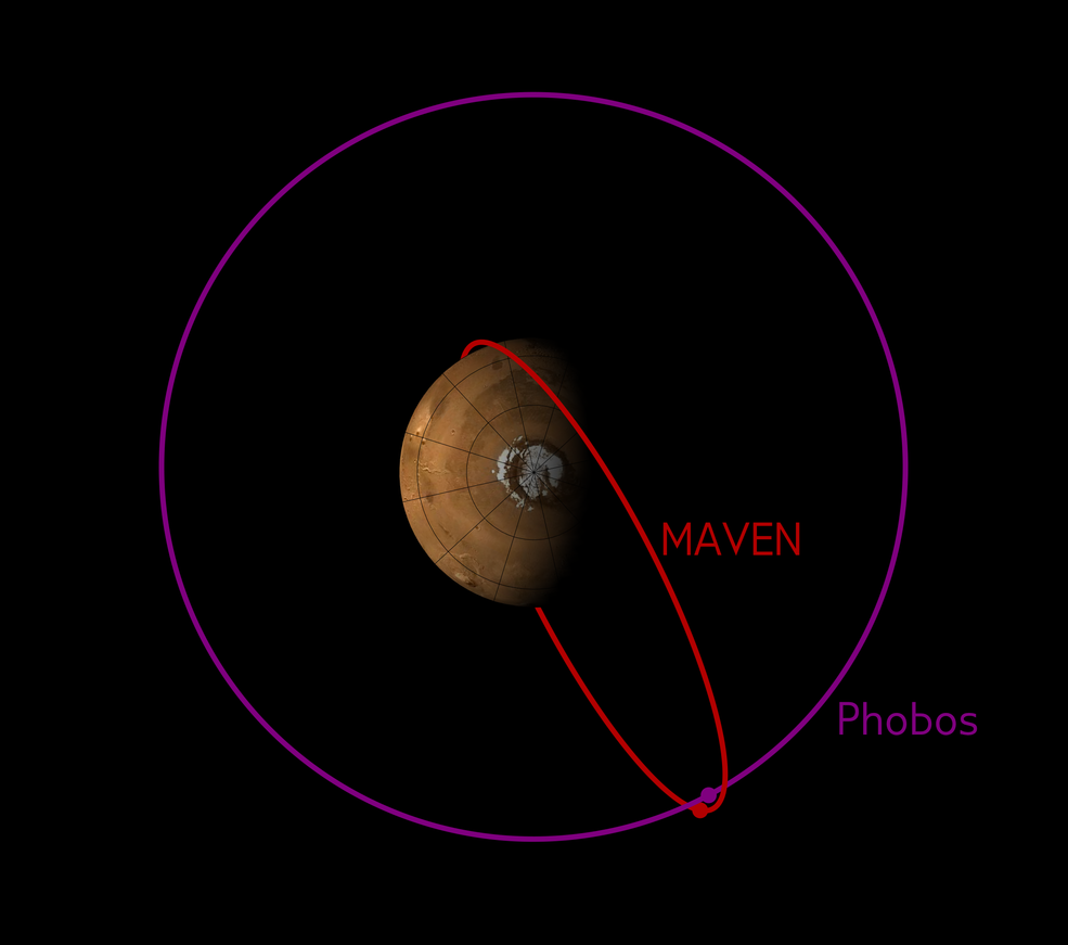 The orbit of MAVEN sometimes crosses the orbit of Phobos. This image shows the configuration of the two orbits in early December 2015, when MAVEN's Phobos observations were made. Image Credit: CU/LASP and NASA