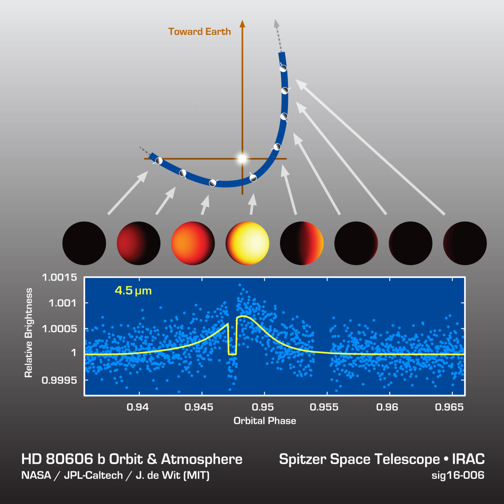 Astronomers watched an exoplanet called HD 80606b heat up and cool off during its sizzling-hot orbit around its star. Image Credit: NASA/JPL-Caltech/MIT