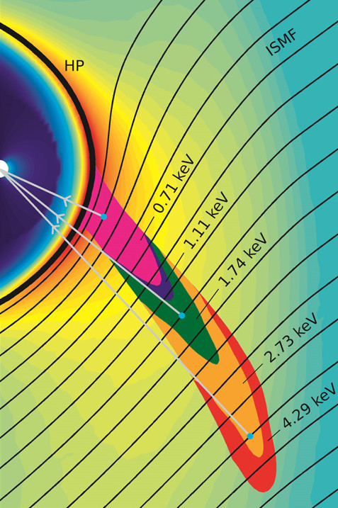 This simulation shows the origin of ribbon particles of different energies or speeds outside the heliopause (labeled HP). The IBEX ribbon particles interact with the interstellar magnetic field (labeled ISMF) and travel inwards toward Earth, collectively giving the impression of a ribbon spanning across the sky. Image Credit: SwRI/Zirnstein