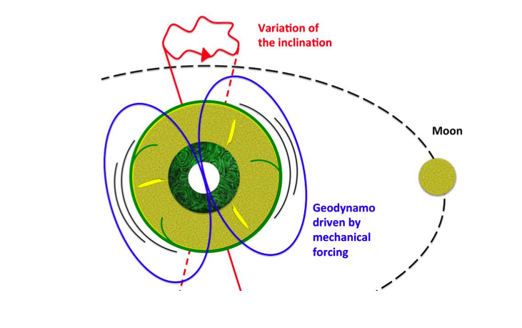The gravitational effects associated with the presence of the Moon and Sun cause cyclical deformation of the Earth's mantle and wobbles in its rotation axis. This mechanical forcing applied to the whole planet causes strong currents in the outer core, which is made up of a liquid iron alloy of very low viscosity. Such currents are enough to generate the Earth's magnetic field. Image Credit: Julien Monteux and Denis Andrault