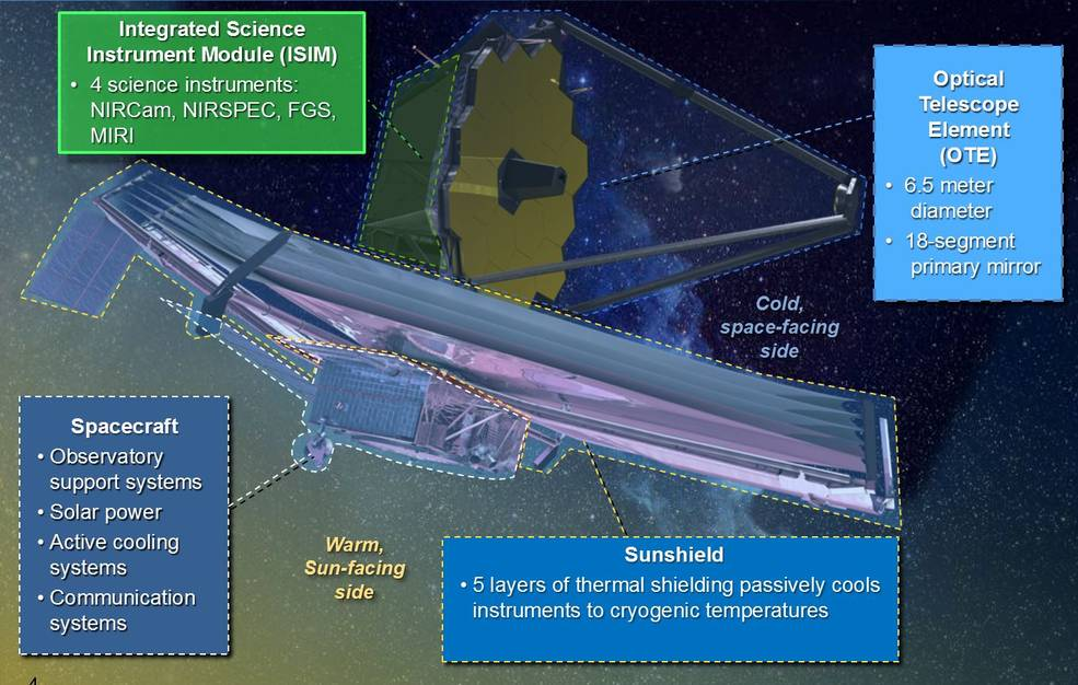 This graphic shows how the modules of the James Webb Space Telescope connect in the fully deployed observatory. Image Credit: NASA/Goddard/Paul Geithner