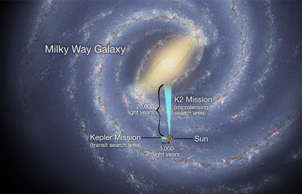 In a global experiment in exoplanet observation, the K2 mission and Earth-based observatories on six continents will survey millions of stars toward the center of our Milky Way galaxy. Image Credit: NASA Ames/W. Stenzel and JPL-Caltech/R. Hurt