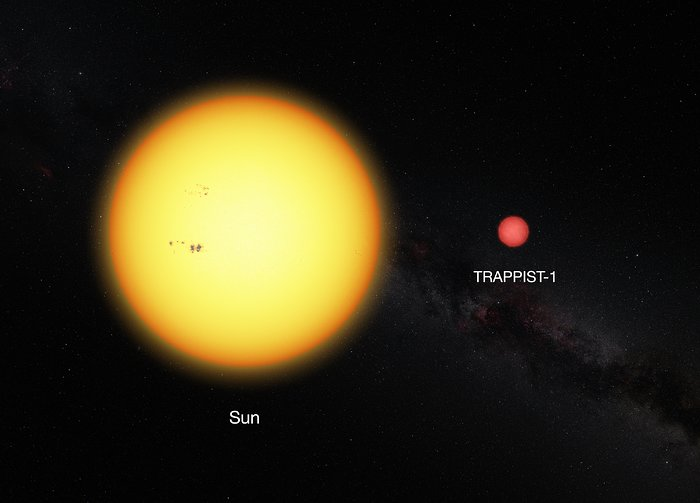 This picture shows the Sun and the ultracool dwarf star TRAPPIST-1 to scale. The faint star has only 11% of the diameter of the sun and is much redder in color. Image Credit: ESO