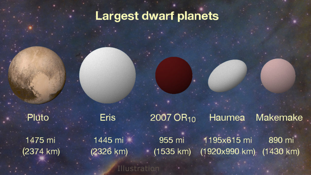 New K2 results find 2007 OR10 is the largest unnamed body in our solar system and the third largest of the current roster of about half a dozen dwarf planets. The dwarf planet Haumea has an oblong shape that is wider on its long axis than 2007 OR10, but its overall volume is smaller. Image Credit: Konkoly Observatory/András Pál, Hungarian Astronomical Association/Iván Éder, NASA/JHUAPL/SwRI