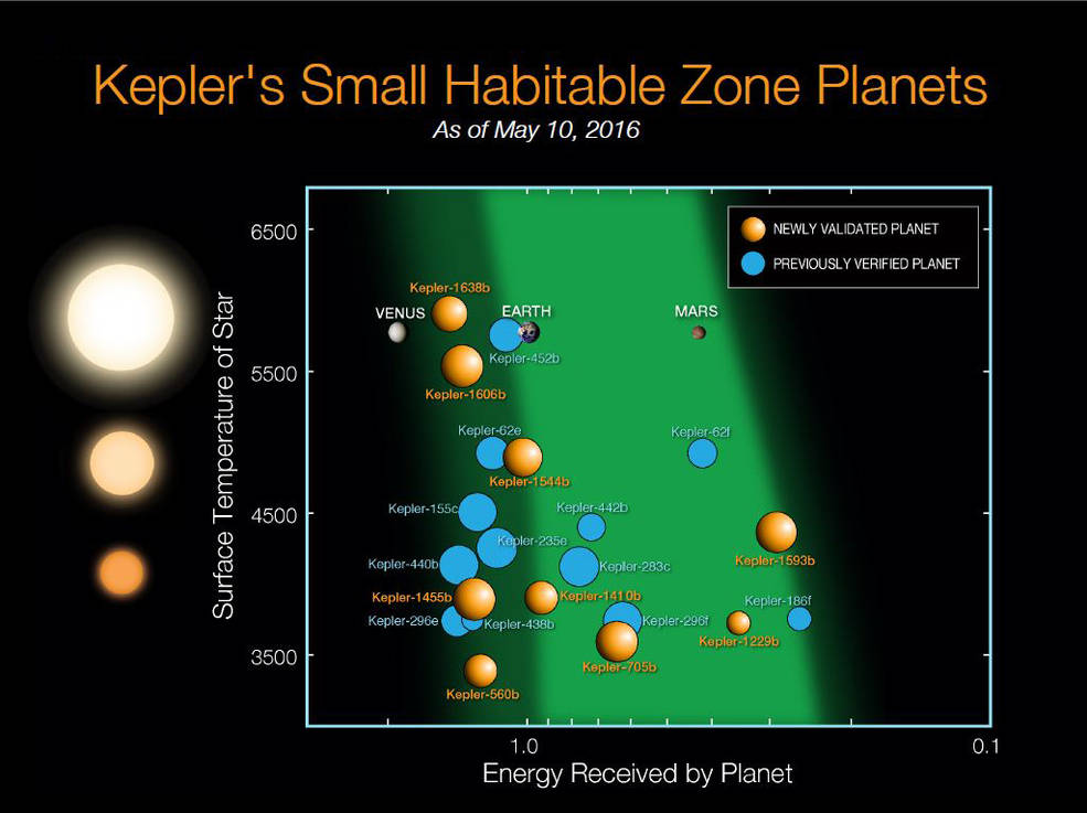 Since Kepler launched in 2009, 21 planets less than twice the size of Earth have been discovered in the habitable zones of their stars. The orange spheres represent the nine newly validated planets announcement on May 10, 2016. The blue disks represent the 12 previous known planets. These planets are plotted relative to the temperature of their star and with respect to the amount of energy received from their star in their orbit in Earth units. The sizes of the exoplanets indicate the sizes relative to one another. The images of Earth, Venus and Mars are placed on this diagram for reference. The light and dark green shaded regions indicate the conservative and optimistic habitable zone. Image Credit: NASA Ames/N. Batalha and W. Stenzel