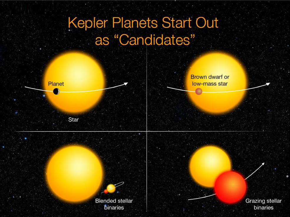 Kepler's candidates require verification to determine if they are actual planets and not another object, such as a small star, mimicking a planet. Image Credit: NASA Ames/W. Stenzel
