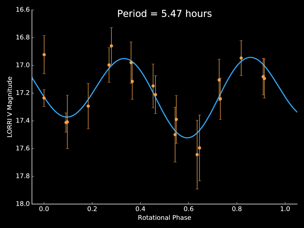 New Horizons scientists used light curve data – the variations in the brightness of light reflected from the object's surface – to determine JR1's rotation period of 5.4 hours. Image Credit: NASA/JHUAPL/SwRI