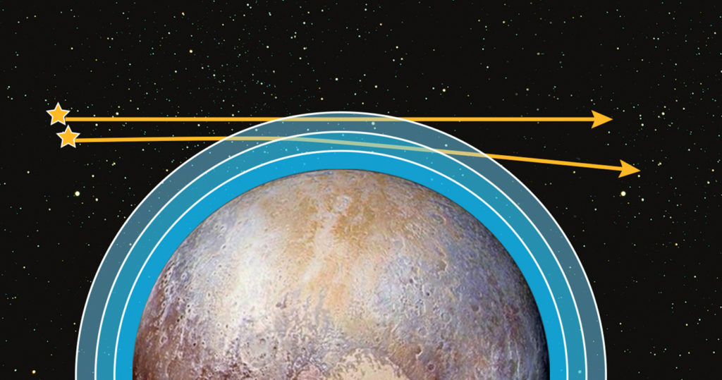 "This illustration shows how New Horizons' Alice ultraviolet spectrometer instrument ""watched"" as two bright ultraviolet stars passed behind Pluto and its atmosphere. The light from each star dimmed as it moved through deeper layers of the atmosphere, absorbed by various gases and hazes. Image Credit: NASA/JHUAPL/SWRI"