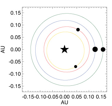 The arrangement and relative sizes of the four planets around Kepler-223, though not to scale. One AU (astronomical unit) is 93 million miles, the distance between Earth and sun in our solar system. Image Credit: UC Berkeley