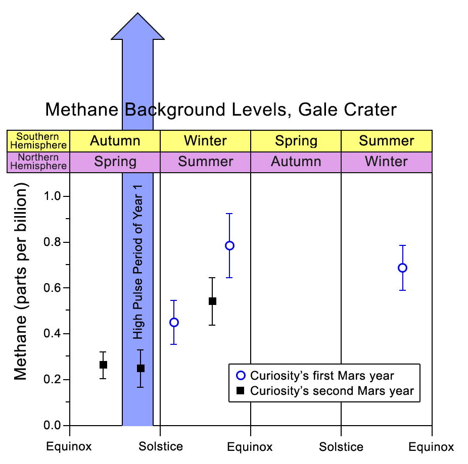 NASA's Curiosity Mars rover measures the concentration of methane in the atmosphere at Gale Crater. A one-time spike in methane, up to about 7 parts per billion occurred during Curiosity's first Martian year. Variations in much lower background levels of methane may be seasonal. Image Credit: NASA/JPL-Caltech