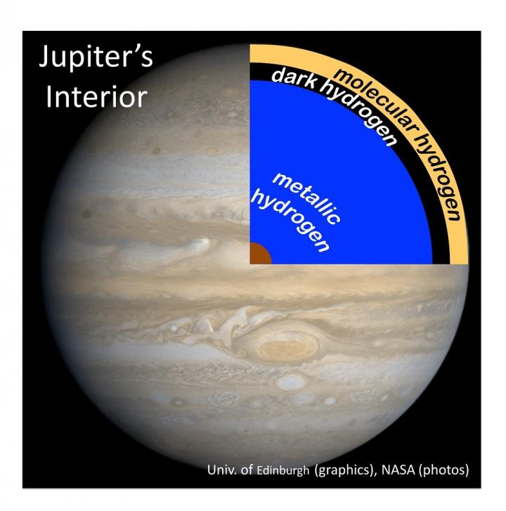 This is an illustration of the layer of dark hydrogen the team's lab mimicry indicates would be found beneath the surface of gas giant planets like Jupiter. Image Credit: NASA/Univ. of Edinburgh/Stewart McWilliams