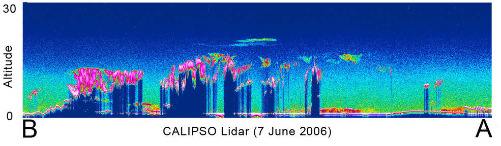 On June 7, 2006, during its first day of lidar operations, CALIPSO observed the layers of clouds and aerosols shown here in an orbit over eastern Asia, Indonesia and Australia. Image Credit: NASA