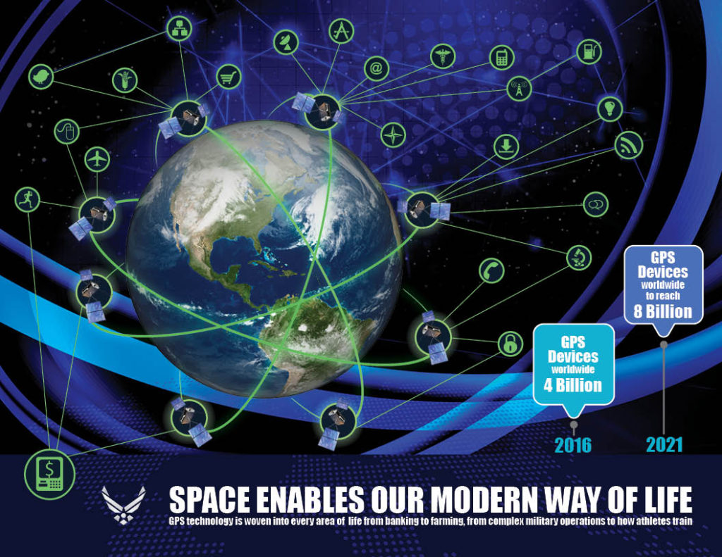 Global Positioning System technology is deeply woven into every day life. From business, to leisure, to military operations, space enables our modern way of life. Image Credit: USAF