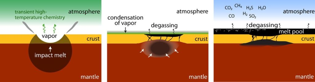 SwRI scientists created a new model for impact-generated outgassing on the early Earth. A large impact creates a transient high temperature atmosphere. Within a thousand years, the atmosphere condenses, while deep-seated, impact-generated melt spreads across the surface. The model shows how pools of lava could release gases and create a greenhouse effect that warmed the planet. Image Credit: Simone Marchi (SwRI), Benjamin Black (City College of New York)