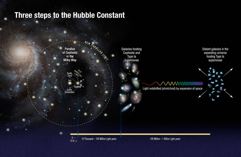 This illustration shows the three steps astronomers used to measure the universe's expansion rate to an unprecedented accuracy, reducing the total uncertainty to 2.4 percent. Image Credit: NASA, ESA, A. Feild (STScI), and A. Riess (STScI/JHU)