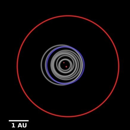 A bird's eye view comparison of the orbits of the Kepler circumbinary planets. Kepler-1647 b's orbit, shown in red, is much larger than the other planets (shown in gray). For comparison, the Earth's orbit is shown in blue. Image Credit: B. Quarles