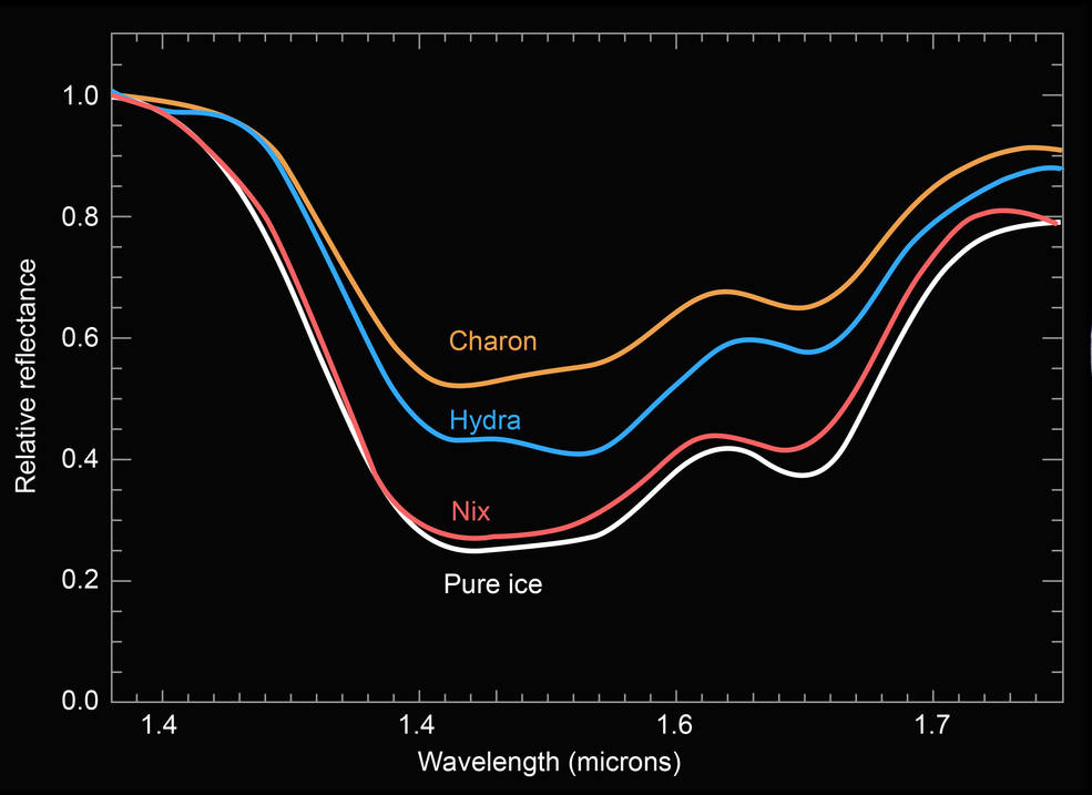 A comparison of the compositional spectra of Pluto's moons Charon, Nix and Hydra to pure water ice. Nix's surface displays the deepest water-ice spectral features seen among Pluto's three satellites – Charon, Nix and Hydra – for which New Horizons obtained surface spectra. Image Credit: NASA/JHUAPL/SwRI