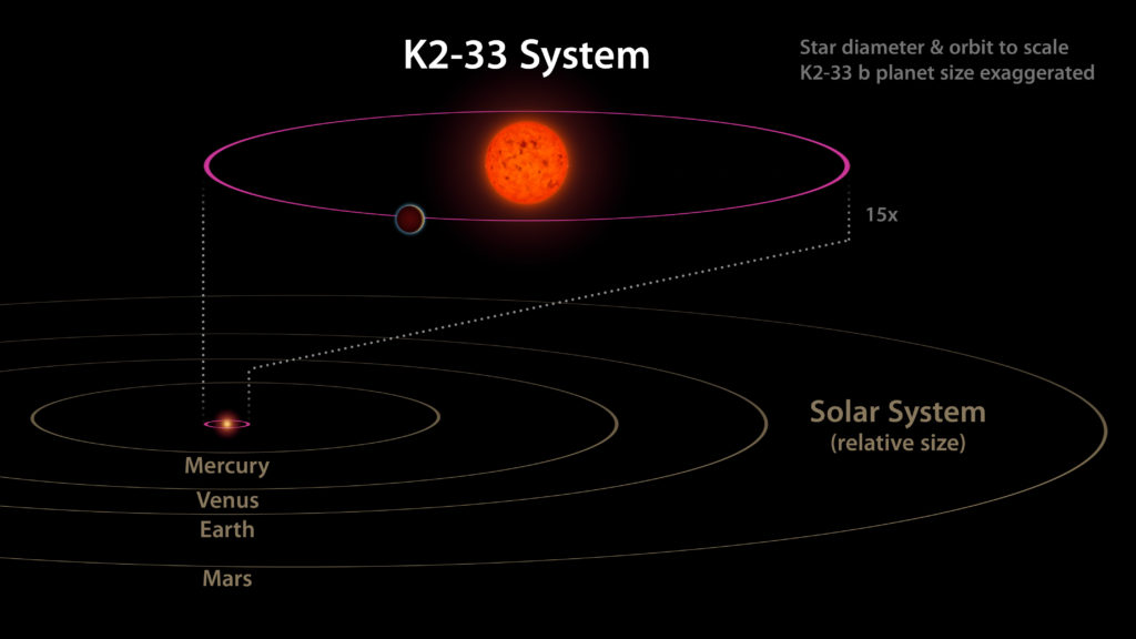 This image shows the K2-33 system, and its planet K2-33b, compared to our own solar system. The planet has a five-day orbit, whereas Mercury orbits our sun in 88 days. The planet is also nearly 10 times closer to its star than Mercury is to the sun. Image Credit: NASA/JPL-Caltech