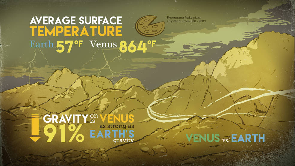 This graphic compares surface temperatures and gravity on Earth and Venus. The two planets are similar sizes and have similar gravity — but Venus is bone dry and more than 10 times as hot as our home planet. Recent NASA research describes a key process that removes water from the Venusian atmosphere. Image Credit: NASA/Goddard/Conceptual Image Lab, Brian Monroe
