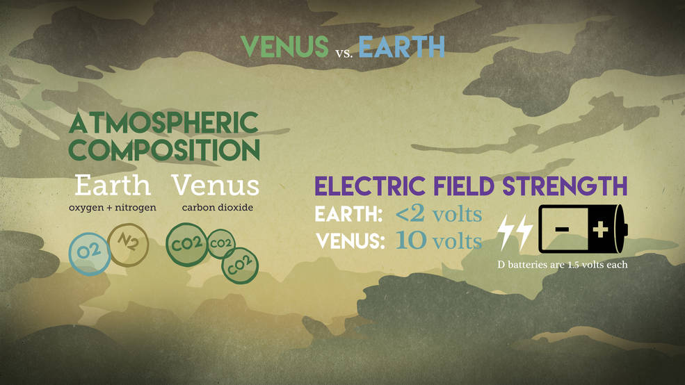 This graphic compares the atmospheric composition and electric field strength on Earth and Venus. New research suggests that the electric field around Venus may be a key factor in shaping what molecules exist in the Venusian atmosphere — including its lack of the molecules needed to make water. Image Credit: NASA/Goddard/Conceptual Image Lab, Brian Monroe