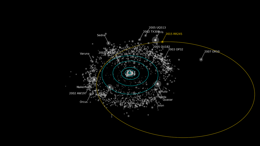 Rendering of the orbit of RR245 (orange line). Objects as bright or brighter than RR245 are labeled. The Minor Planet Center describes the object as the 18th largest in the Kuiper Belt. Image Credit: Alex Parker OSSOS team