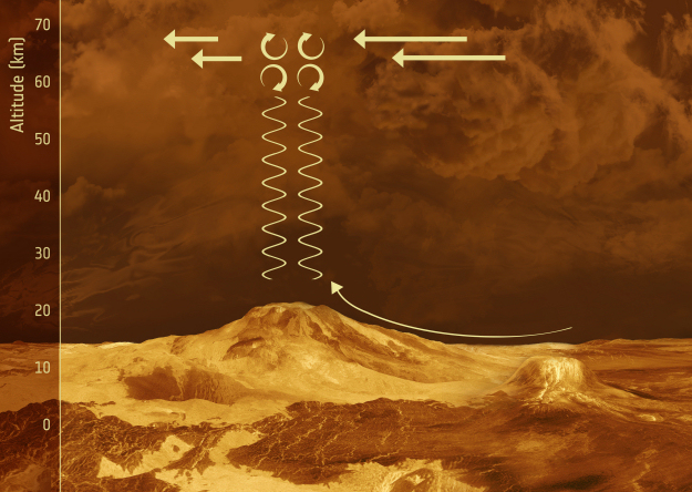 Gravity waves on Venus.  Image Credit: ESA
