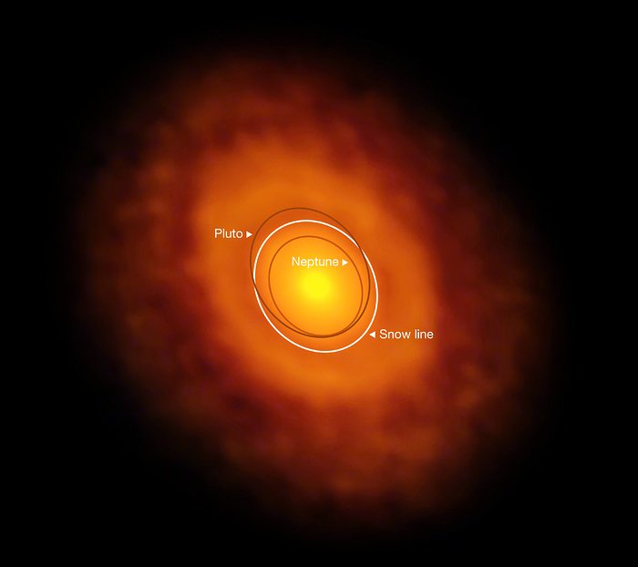 This image of the planet-forming disc around the young star V883 Orionis was obtained by ALMA in long-baseline mode. This star is currently in outburst, which has pushed the water snow line further from the star and allowed it to be detected for the first time. The dark ring midway through the disc is the water snowline, the point from the star where the temperature and pressure dip low enough for water ice to form. The orbits of the planet Neptune and dwarf planet Pluto in our Solar System are shown for scale. Image Credit: ALMA (ESO/NAOJ/NRAO)/L. Cieza