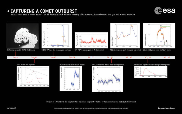 The majority of Rosetta's instruments were on and pointing at Comet 67P/Churyumov–Gerasimenko at the time of the outburst on 19 February 2016, allowing a clear chain of events to be reconstructed. The graphic highlights some of the measurements from the cameras, dust collectors, and gas and plasma analysers, with each one recording a peak compared with background levels at various times during the outburst. Image Credit: ESA/Rosetta/MPS for OSIRIS Team MPS/UPD/LAM/IAA/SSO/INTA/UPM/DASP/IDA; all data from Grün et al (2016)