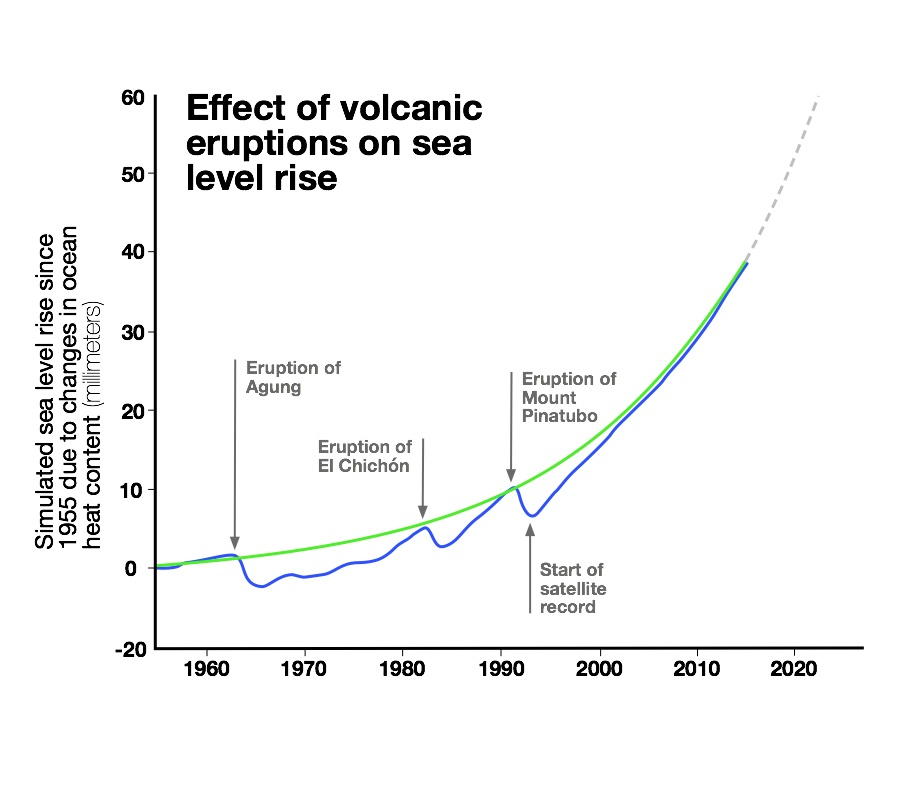 The graph shows how sea level rises and falls as ocean heat content fluctuates. After volcanic eruptions, the Earth cools and, in turn, the heat content in the ocean drops, ultimately lowering sea level. The solid blue line is the average sea level rise of climate model simulations that include volcanic eruptions. The green line is the average from model simulations with the effect of volcanic eruptions removed, and it shows a smooth acceleration in the rate of sea level rise due to climate change. The blue line between the start of the satellite record and present day makes a relatively straight line — just as we see from actual satellite observations during that time —  indicating that the rate of sea level rise has not accelerated. But in the future, barring another major volcanic eruption, scientists expect sea level to follow the gray dotted line, which is on the same accelerating path as the green line below it.  Image Credit: UCAR