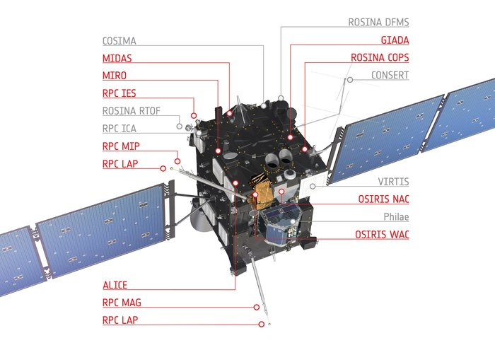 This diagram of Rosetta highlights (in red) the science instruments that were on and made detections of the 19 February 2016 outburst event, and that are presented in the study reporting the first analysis of the event. Image Credit: ESA/ATG medialab