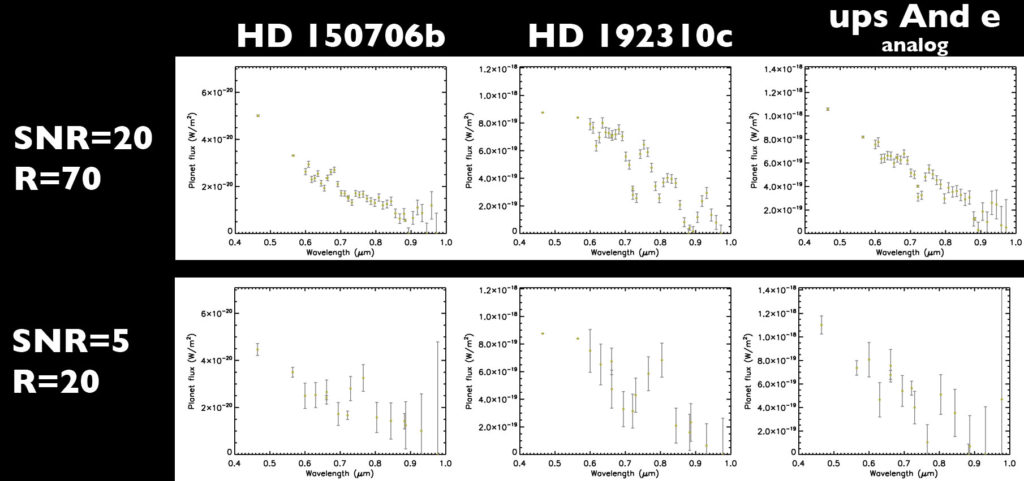 Sample spectra from Data Challenge #1. Shown are simulated spectra for three of the four exoplanets at the highest signal-to-noise and resolving power (top row) and at the lowest signal-to-noise and resolving power (bottom row)..