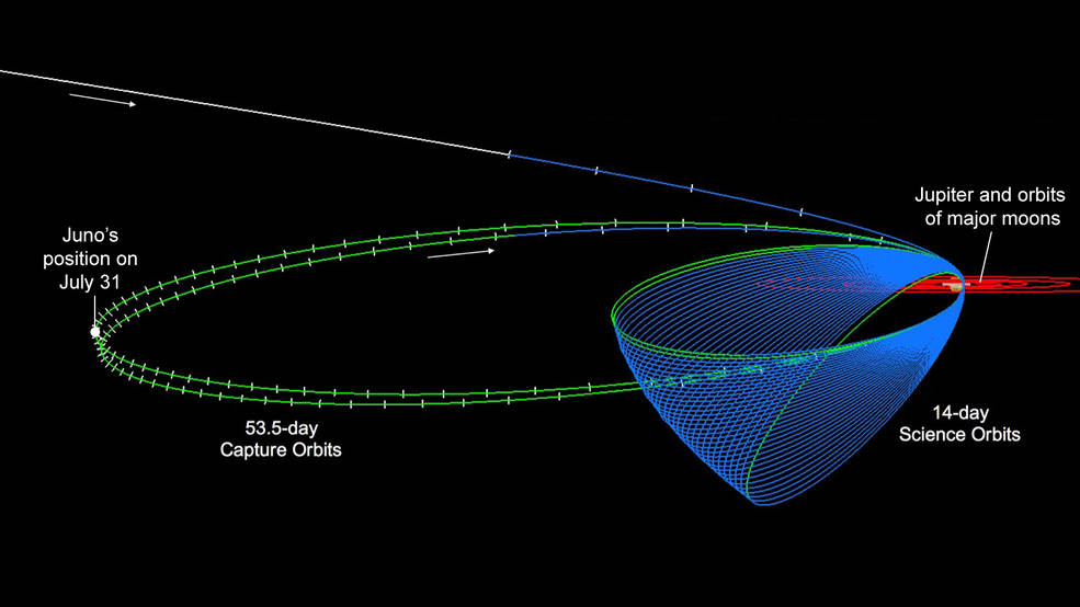This diagram shows the Juno spacecraft's orbits, including its two long, stretched-out capture orbits. The spacecraft's position on July 31 is indicated at left. Image Credit: NASA/JPL-Caltech