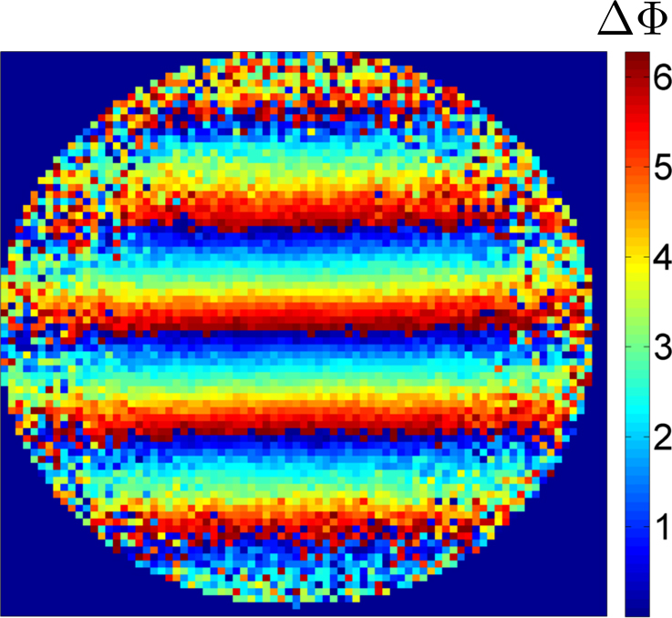 NIST's compact gyroscope measures rotation by analyzing patterns of interfering matter waves in an expanding cloud of atoms transitioning between two energy states. Each atom's speed determines both its final position in the cloud and the size of the rotational signal that shifts the interference patterns. Thus, rotations generate interfering bands of atoms across images of the final cloud. The color coding indicates how much the interference patterns shift in radians, the standard unit of angular measure. The orientation of the interfering bands (horizontal in the image) indicates the rotation axis. The rotation rate, determined by an analysis of the band spacing, is 44 milliradians per second.  Image Credit: NIST