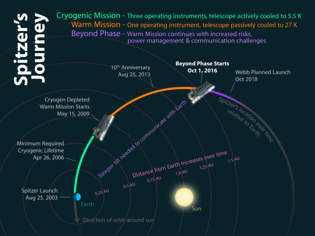 This diagram shows how the different phases of Spitzer's mission relate to its location relative to the Earth over time. Image Credit: NASA/JPL-Caltech