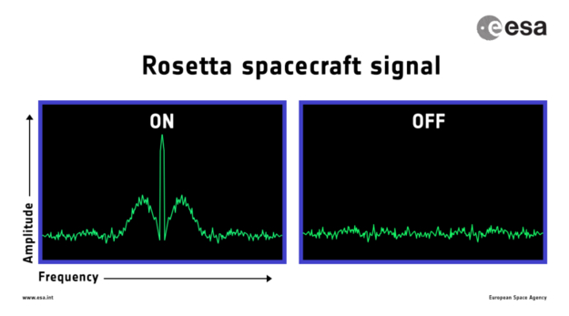 Confirmation that Rosetta has ended its mission will be seen on screen in mission control on a 'spectrum analyser', a type of graph that shows the carrier signal received by the ground stations on Earth. Image Credit: ESA