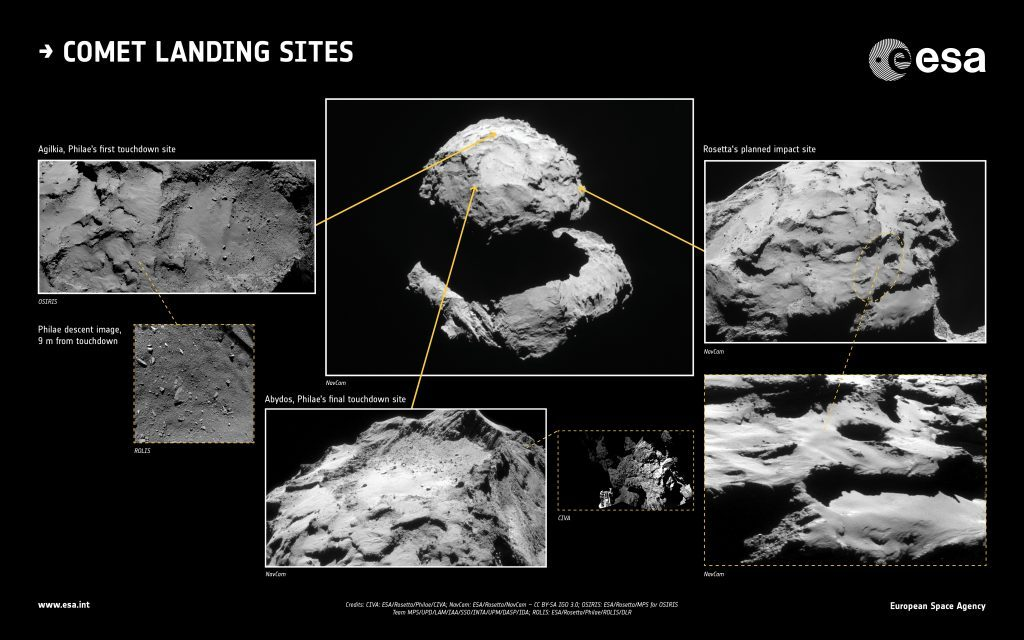 The first touchdown site of the lander Philae, Agilkia (left); the final touchdown site of Philae, Abydos (centre); and the planned impact point of Rosetta (right). Credits: CIVA: ESA/Rosetta/Philae/CIVA; NAVCAM: ESA/Rosetta/NAVCAM – CC BY-SA IGO 3.0; OSIRIS: ESA/Rosetta/MPS for OSIRIS Team MPS/UPD/LAM/IAA/SSO/INTA/UPM/DASP/IDA; ROLIS: ESA/Rosetta/Philae/ROLIS/DLR