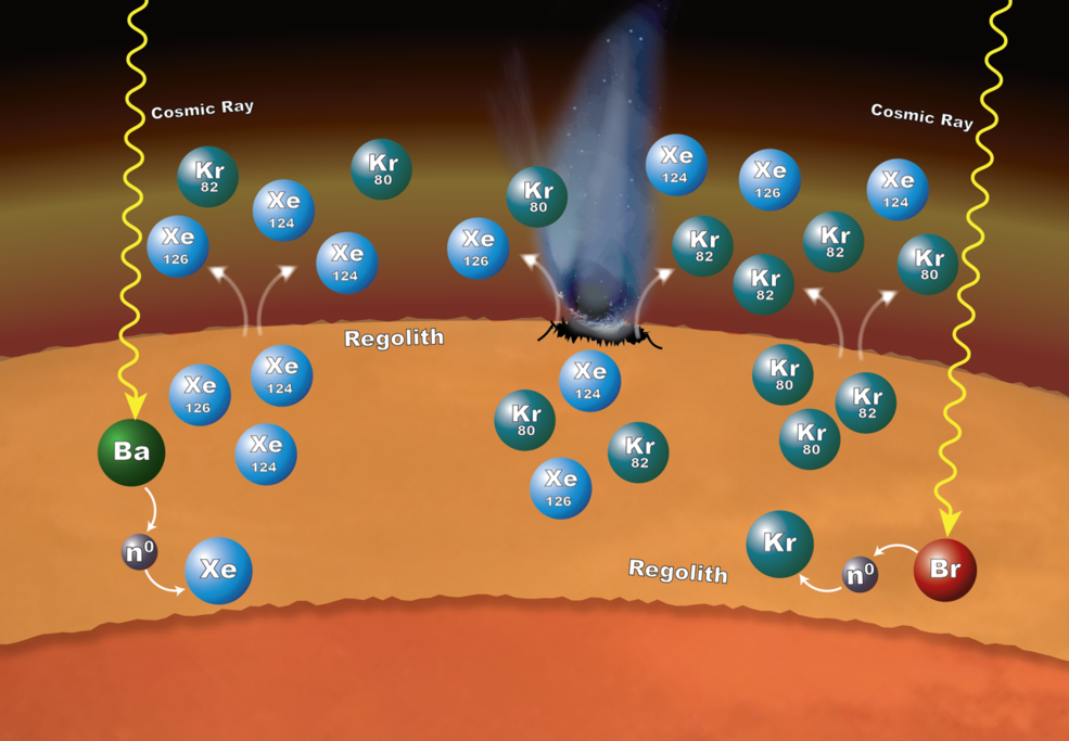 Chemistry that takes place in the surface material on Mars can explain why particular xenon (Xe) and krypton (Kr) isotopes are more abundant in the Martian atmosphere than expected. The isotopes – variants that have different numbers of neutrons – are formed in the loose rocks and material that make up the regolith. The chemistry begins when cosmic rays penetrate into the surface material. If the cosmic rays strike an atom of barium (Ba), the barium can lose one or more of its neutrons (n0). Atoms of xenon can pick up some of those neutrons – a process called neutron capture – to form the isotopes xenon-124 and xenon-126. In the same way, atoms of bromine (Br) can lose some of their neutrons to krypton, leading to the formation of krypton-80 and krypton-82 isotopes. These isotopes can enter the atmosphere when the regolith is disturbed by impacts and abrasion and gas escapes from the regolith. Image Credit: NASA's Goddard Space Flight Center