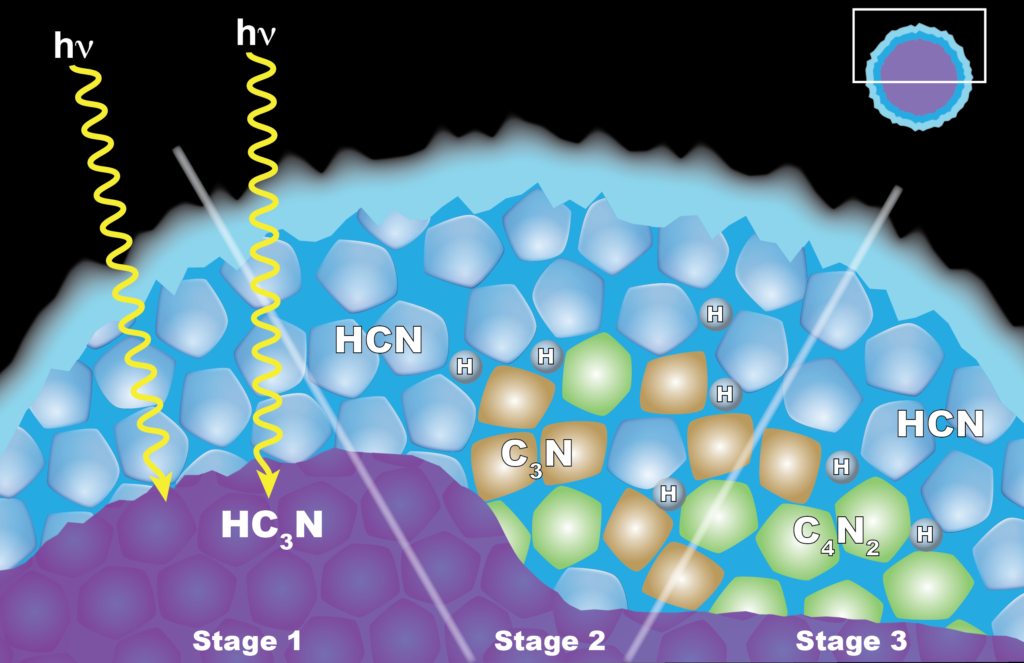 "Scientists from NASA's Cassini mission think the appearance of a cloud of dicyanoacetylene (C4N2) ice in Titan's stratosphere is explained by ""solid-state"" chemistry taking place inside ice particles. The particles have an inner layer of cyanoacetylene (HC3N) ice coated with an outer layer of hydrogen cyanide (HCN) ice. (Left) When a photon of light penetrates the outer shell, it can interact with the HC3N, producing C3N and H. (Center) The C3N then reacts with HCN to yield (right) C4N2 and H. Another reaction that also yields C4N2 ice and H also is possible, but less likely. Image Credit: NASA's Goddard Space Flight Center"
