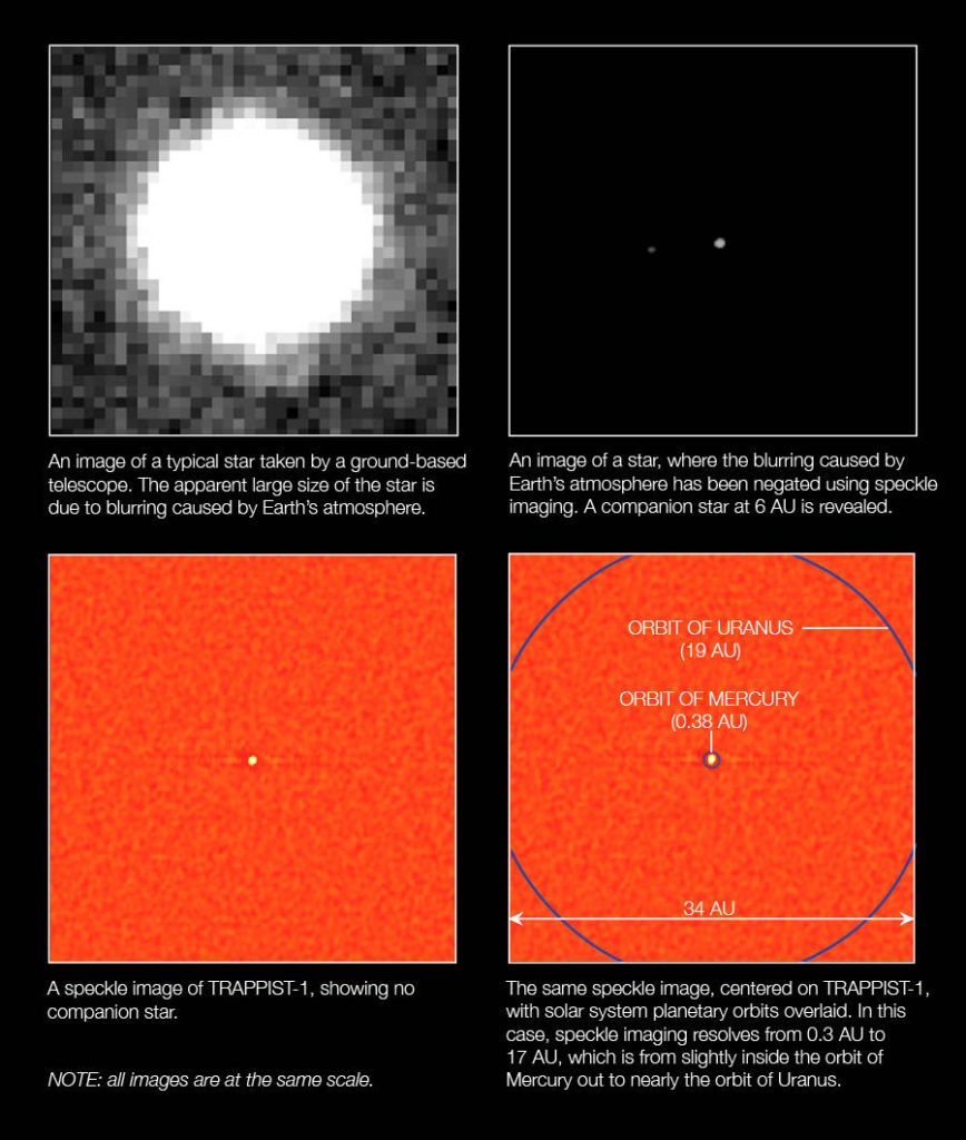The four-panel graphic illustrates the difference of measured starlight when seen through a ground-based telescope with and without (top left corner) the blurring effects caused by Earth's atmosphere. The technique to neutralize Earth's atmospheric blur is called speckle interferometry. All four images are shown at the same scale. Image Credit: NASA/Ames/W. Stenzel