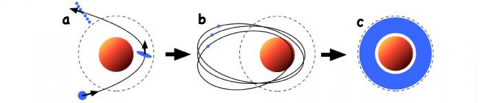 Schematic illustration of the ring formation process. The dotted lines show the distance at which the giant planets' gravity is strong enough that tidal disruption occurs. (a) When Kuiper belt objects have close encounters with giant planets, they are destroyed by the giant planets' tidal forces. (b) As a result of tidal disruption some fragments are captured into orbits around the planet. (c) Repeated collisions between the fragments cause the captured fragments to break down, their orbit becomes gradually more circular, and the current rings are formed (partial alteration of figure from Hyodo, Charnoz, Ohtsuki, Genda 2016, Icarus). Image Credit: Kobe University